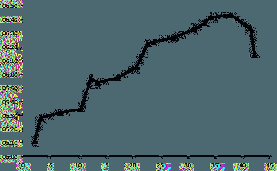 Overall_Hastighed_per_kilometer_over_marathon