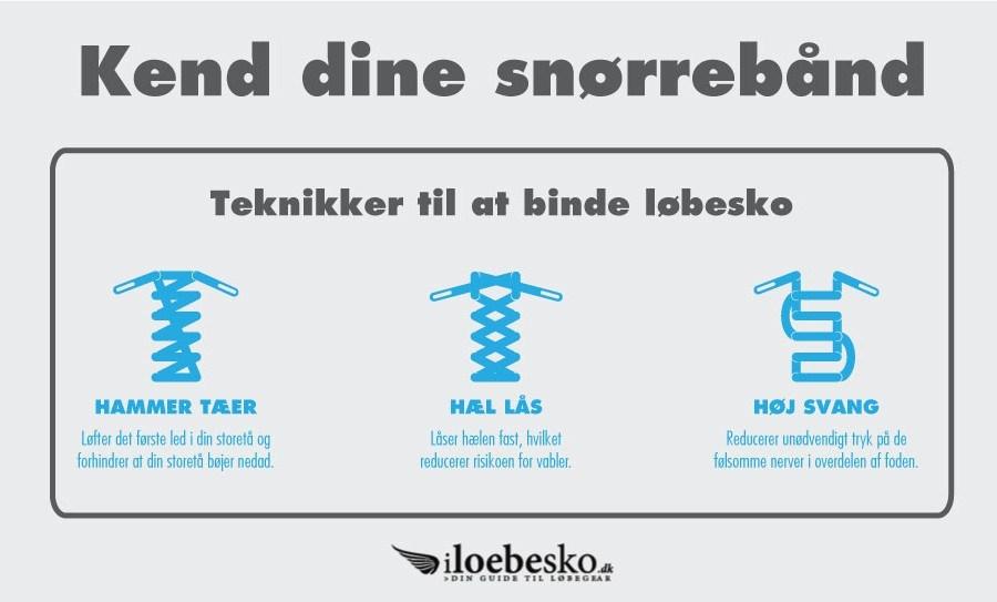 Infografik snørebånd i løbesko